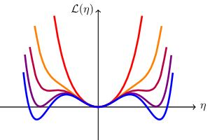 Course:Statistical Mechanics/Mean field theories/First
