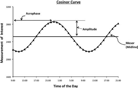 Example of cosinor curve and terms used to describe a