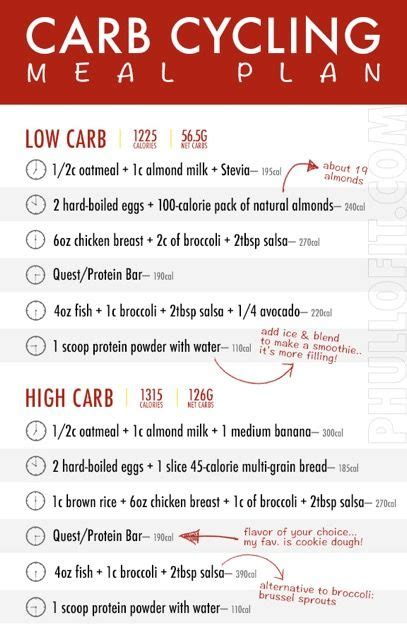 Carb Cycling Meal Plan   Carb cycling, Carb cycling meal